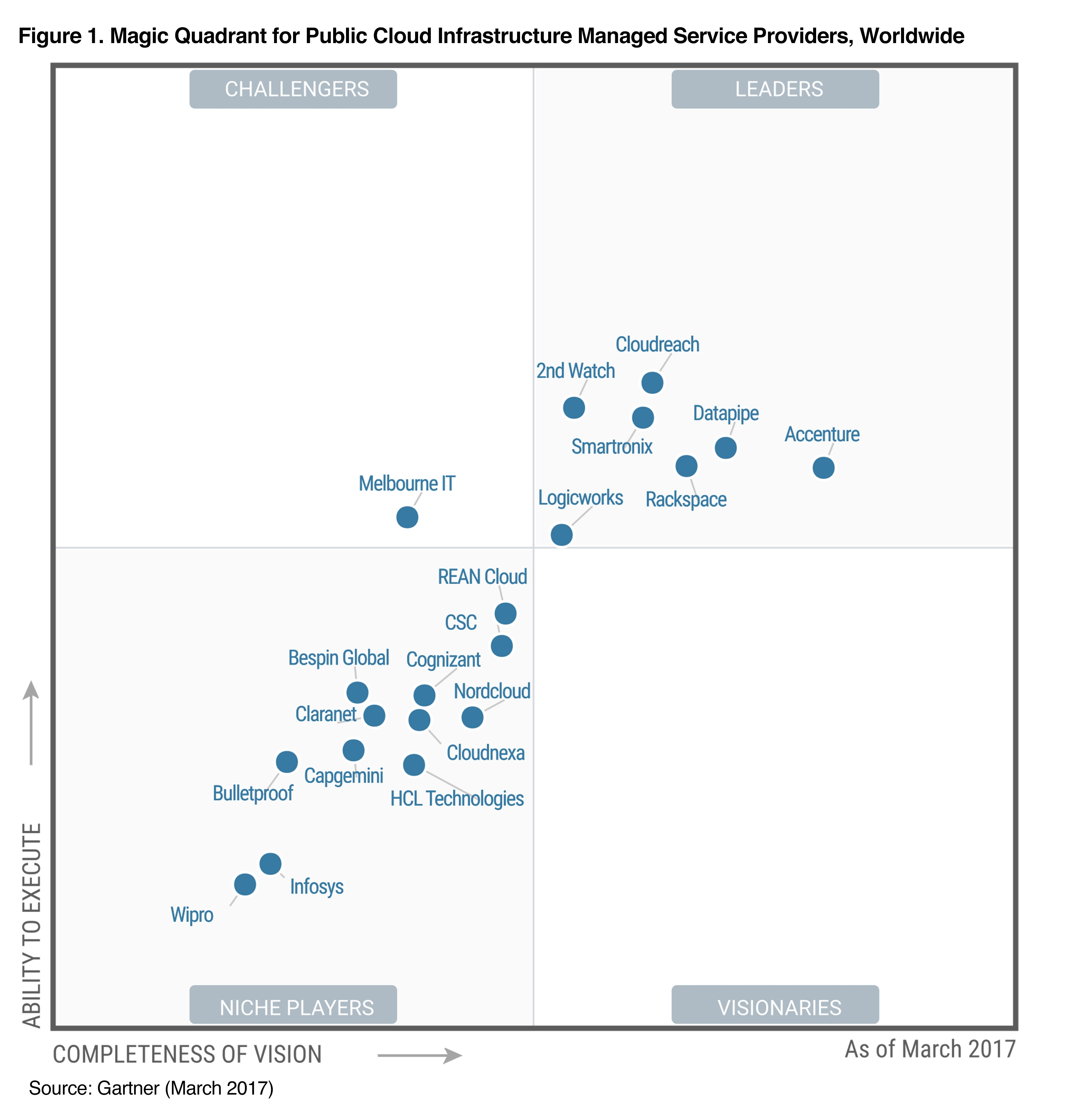 Gartner Magic Quadrant for Public Cloud MSPs