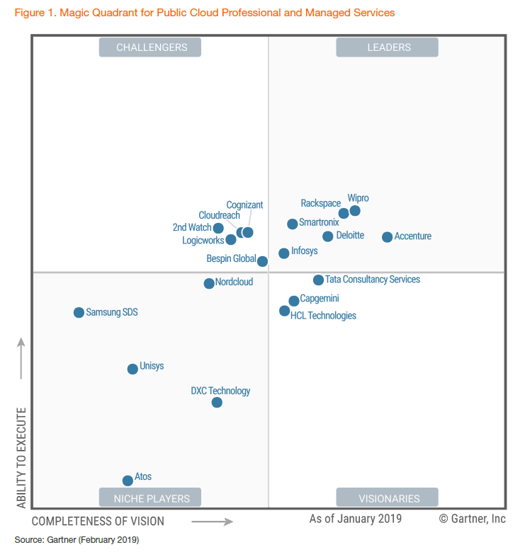 Gartner_MQ_for_MSPs_Image_Draft_2019